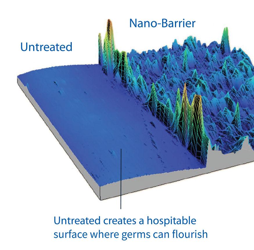 Nano-Barrier